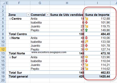 Formato condicional en una tabla dinámica de Excel 2010.